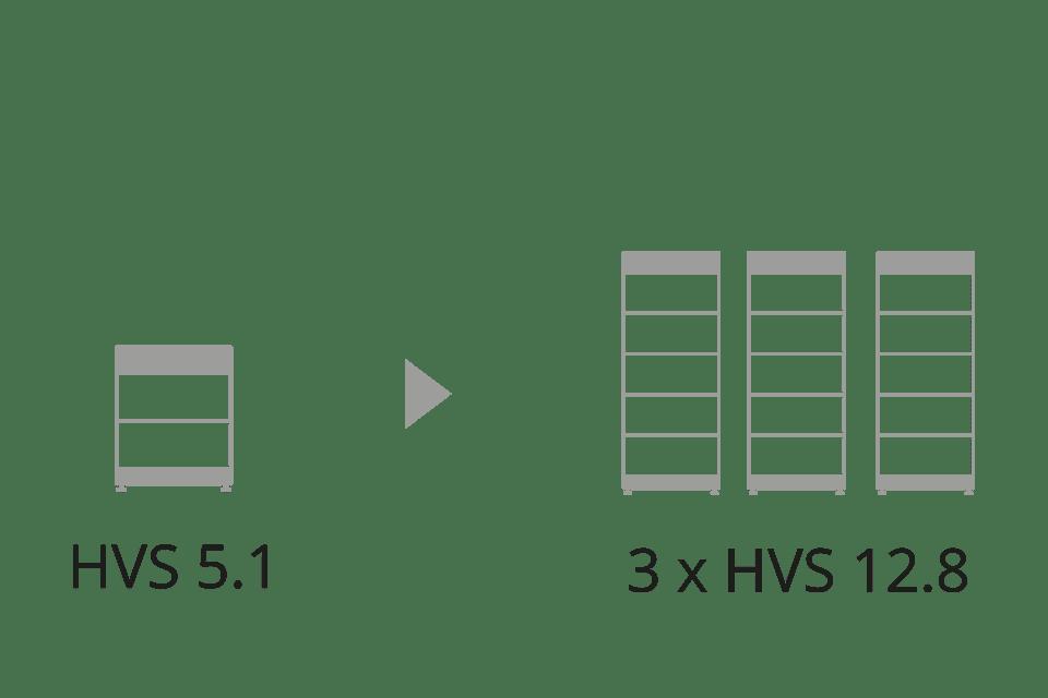 BYD modular HVS